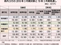 沖縄3銀行決算:収益確保へ独自色 厳しい環境に対応【深掘り】