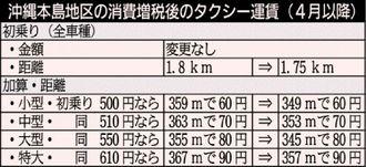 沖縄本島地区の消費増税後のタクシー運賃(4月以降)