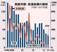 県内 倒産・負債が最少/商工リサーチ17年度 43件51億1800万円