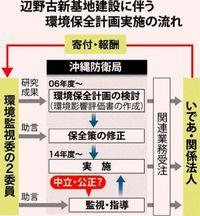 辺野古ジュゴン保全 チェックする監視委が計画策定に関与