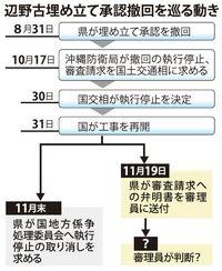 辺野古新基地:沖縄県、埋め立て撤回の弁明書を送付 国請求を認めず