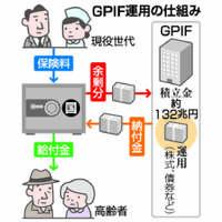 【Q&A】GPIFとは?