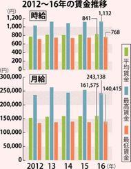 2012~16年の賃金推移(時給と月給)
