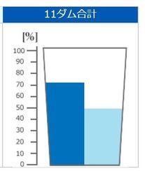 平年の貯水率(左)と23日の貯水率(沖縄県企業局のHPから)