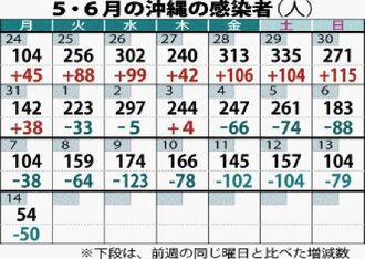 5・6月の沖縄の感染者数(人)