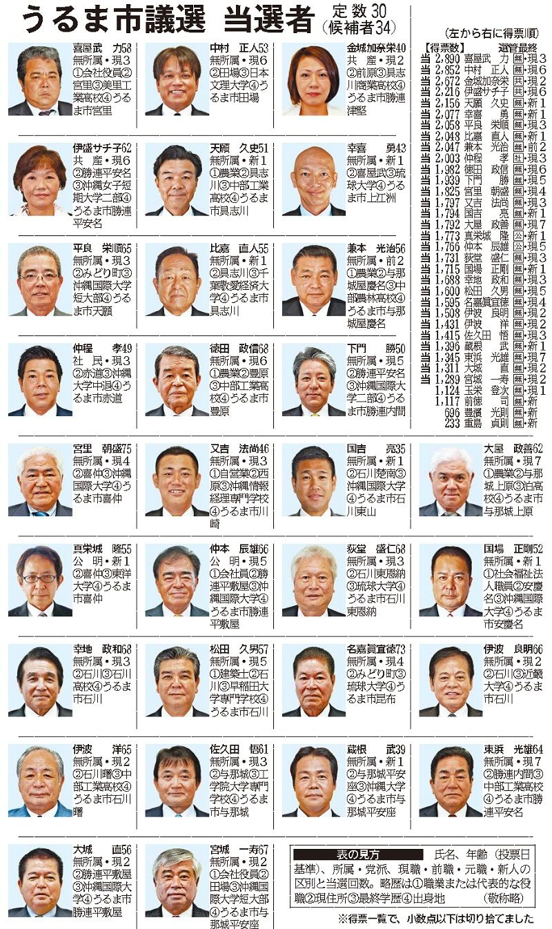 選挙 浦添 市議会 議員