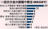 沖縄の全41市町村、一括交付金「意義ある」と評価 6割「継続」求める