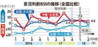 景況プラス維持も、人手は不足 沖縄総合事務局10~12月期調査