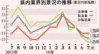 7月県内景況4.6ポイント悪化 中小企業中央会