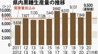 県内黒糖生産量の推移
