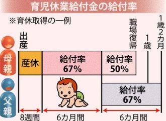 育児休業給付金の給付率