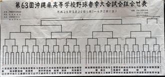 第63回県高校野球春季大会組み合わせ表