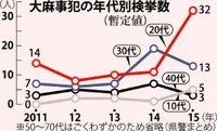 大麻摘発20代で3倍増 10代への広がりも懸念 沖縄