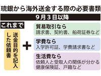 迫られる銀行のマネーロンダリング対策、沖縄でも 顧客の理解は…