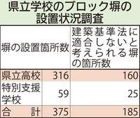 不適合ブロック塀、沖縄の公立校300校917カ所に疑い 県教委が調査