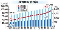 好調な沖縄観光、宿泊施設も15年連続で増加 2016年は9・6%増の1823軒