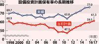 設備投資計画、34%大幅増の1481億円 「運輸」「卸・小売」が押し上げ 沖縄公庫16・17年度