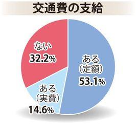 【沖縄タイムス・働き方ネット調査】交通費の支給