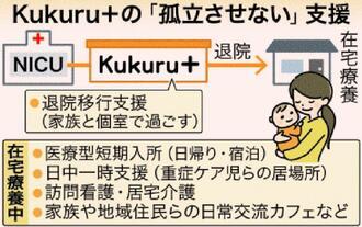 Kukuru+の「孤立させない」支援