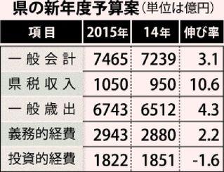 県の新年度予算案(単位は億円)