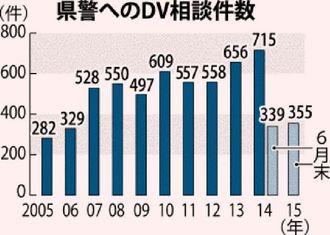 県警へのDV相談件数