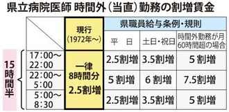 県立病院医師 時間外(当直)勤務の割増賃金