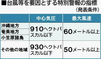 台風等を要因とする特別警報の指標(発表条件)